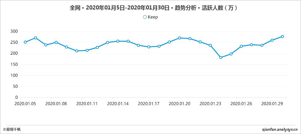 全网-Keep-趋势分析-活跃人数-2020年01月5日-2020年01月30日.jpg