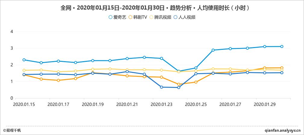 全网-爱奇艺vs韩剧TVvs其他-趋势分析-人均使用时长-2020年01月15日-2020年01月30日.jpg